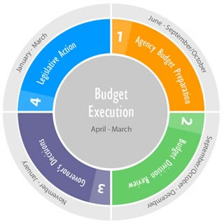 Image map of Budget Process Steps